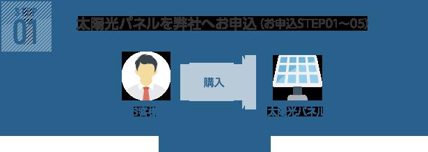 STEP01 太陽光パネルを弊社からお申込